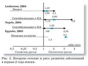 кесарево сечение и риск развития заболеваний в первые два года жизни